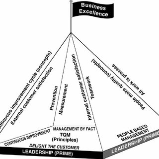 (PDF) Total quality management and business excellence in