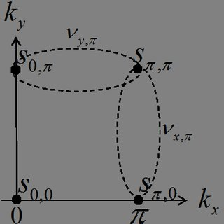 Wave functions of the two Majorana edge modes in a system