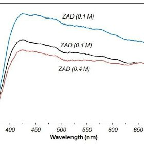 The DRS curves of ZnO nanorods with different seed layer
