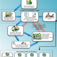Data Flow Diagram And Context General Electric Wall Oven Wiring The Service Delivery Process – Smart Environment. | Download Scientific