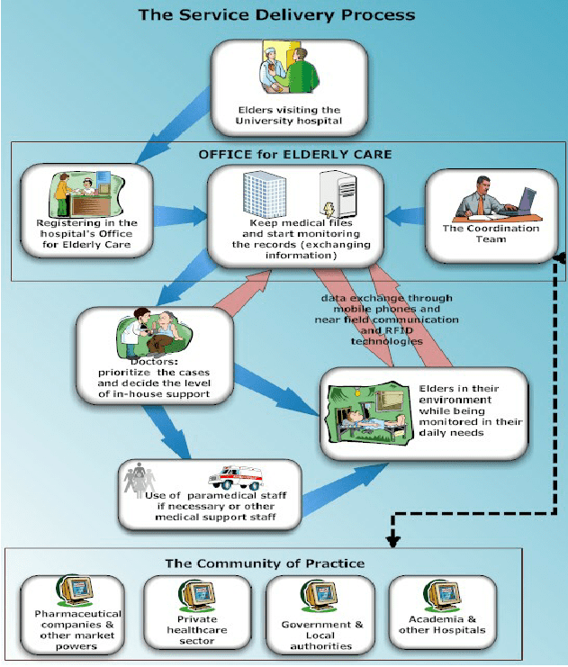 data flow diagram context hiniker snow plow wiring the service delivery process – smart environment. | download scientific