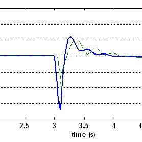 (PDF) Dynamic disturbance of wind farm connected to 14 bus