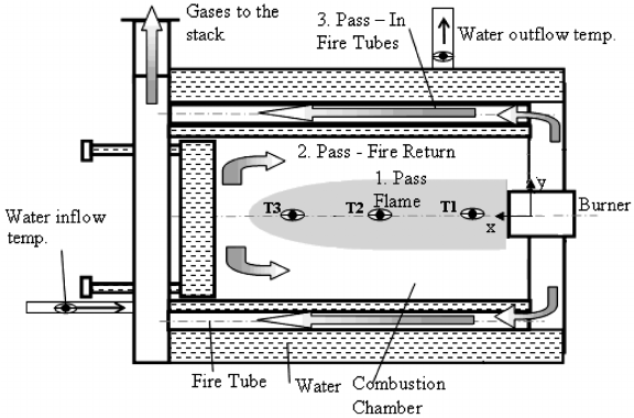 Schematic diagram of three pass fire tube water heater