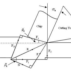 Heat generation sources in orthogonal metal cutting