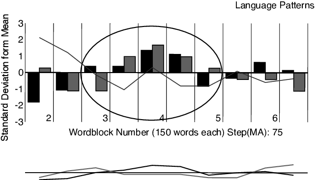 Top: Standardized flow of emotional tone (black bar) and