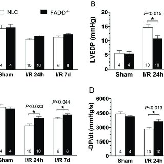 (PDF) Inhibition of Fas-Associated Death Domain-Containing