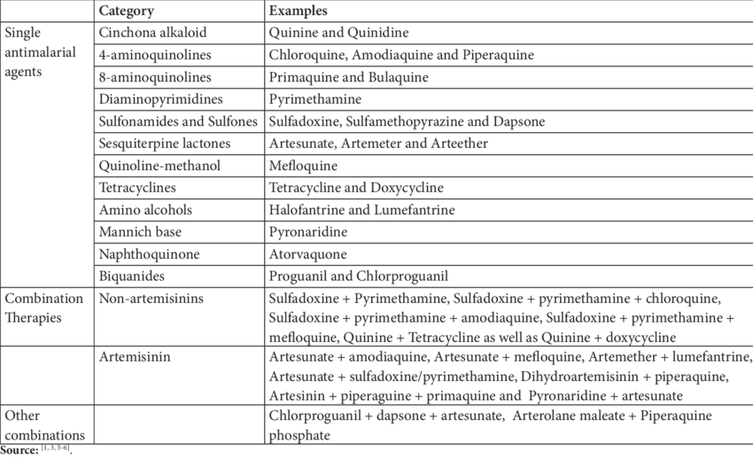 Classification of antimalarial drugs | Download Table