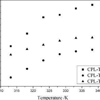 (PDF) Absorption of NO and NO2 in Caprolactam Tetrabutyl