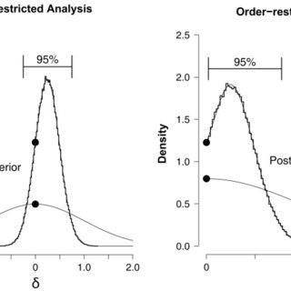 Bayesian graphical model for the Saint cities data