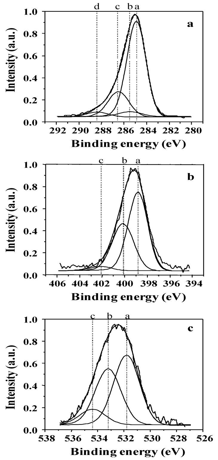 Examples of X-ray photoelectron spectroscopy (XPS) peak