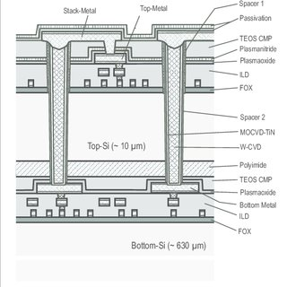 (PDF) 3D System Integration Technologies