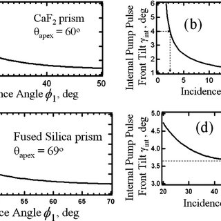 (PDF) Pulse-front matching of ultrabroadband near-infrared