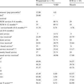 (PDF) Effectiveness of Wraparound Versus Case Management