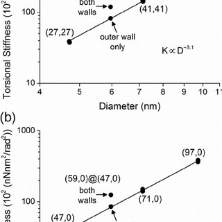 Relationship between torsional stiffness and diameter for