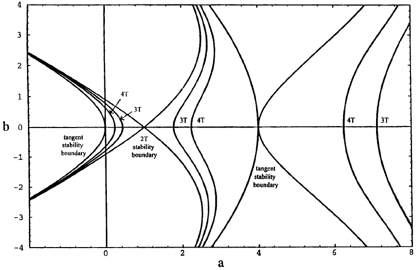 Stability diagram for the Mathieu equation showing the 3 T