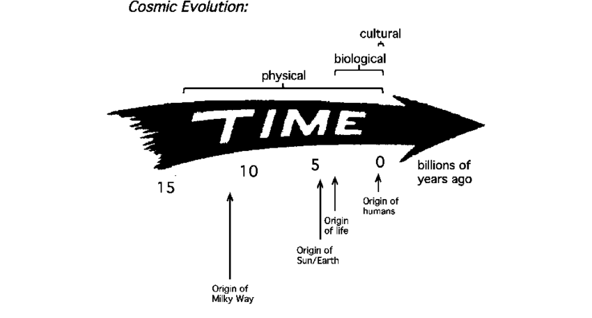 1 An arrow of time, extending over nearly 14 billion years