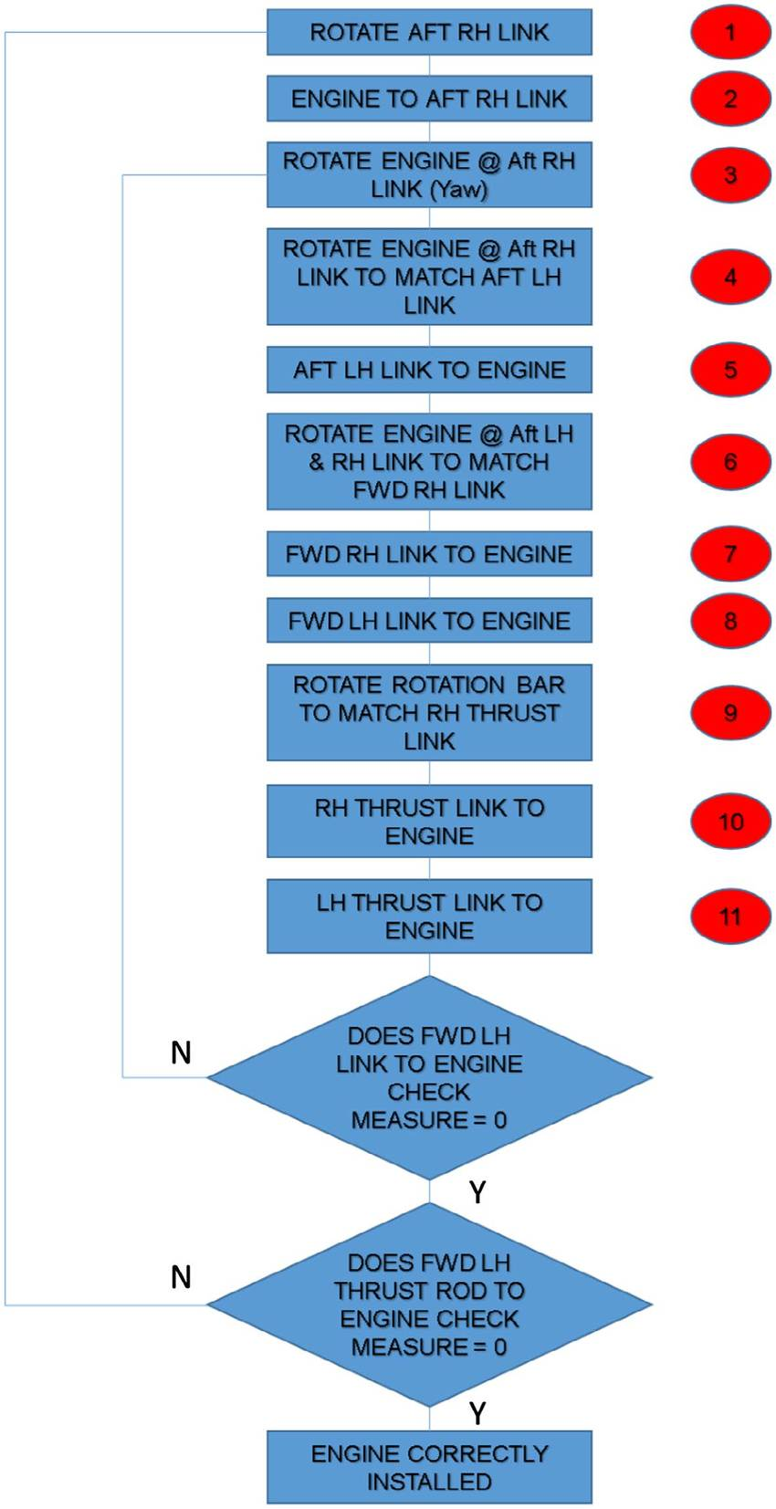 hight resolution of engine attachment move flow chart