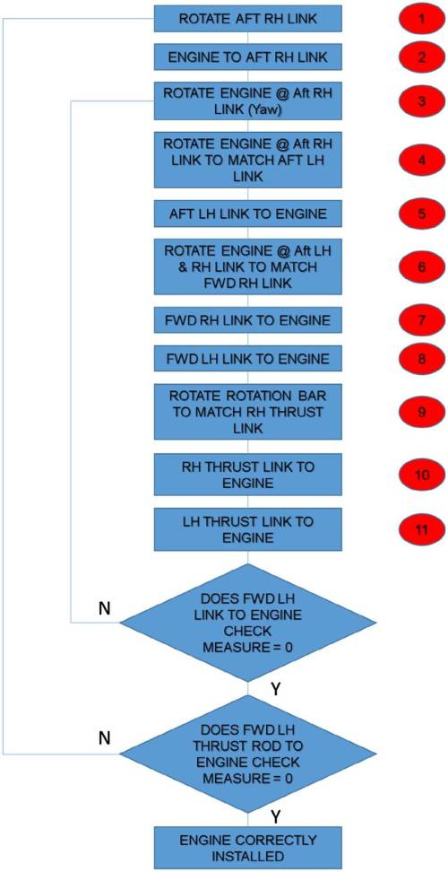 small resolution of engine attachment move flow chart
