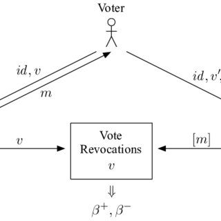 (PDF) TrustVote: A Proposal for a Hybrid E-Voting System