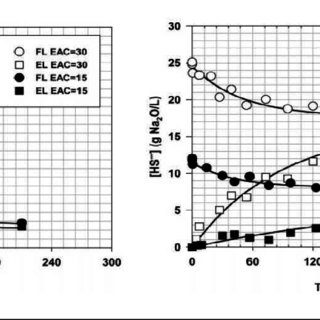 Lignin yield as a function of H-factor for conventional
