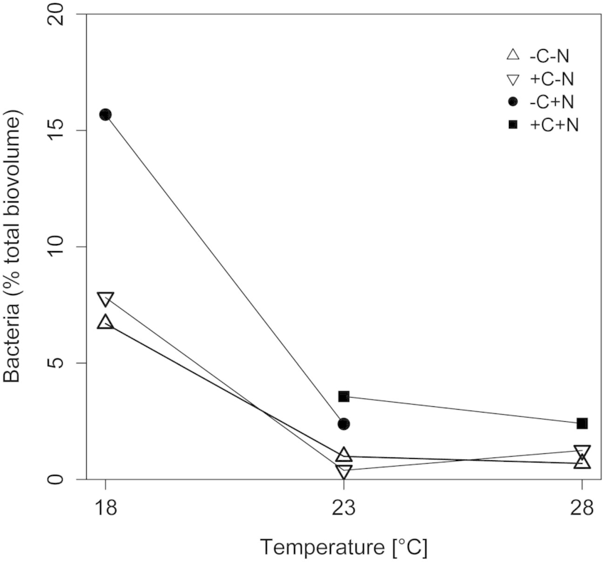Effect of temperature on the relative abundance of