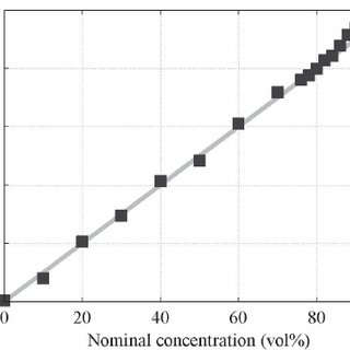 Measurement of ethanol–water solutions at 22 °C for 1310