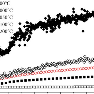 Isothermal oxidation kinetic curves for aluminised Fe-30Cr