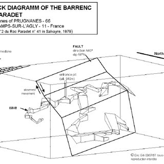 Block diagramm of the Barrenc du Paradet and its