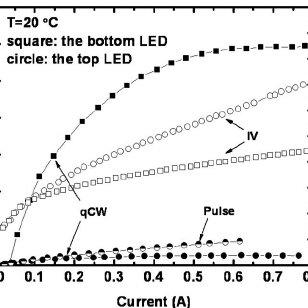 Light-current-voltage ͑ LIV ͒ characteristic for the dual