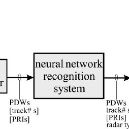 High level block diagram of a radar ESM that uses a neural