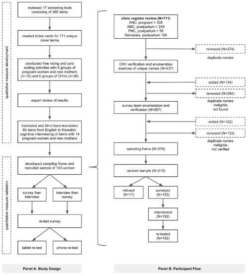 small resolution of panel a study design and sequence panel b participant flow diagram for the