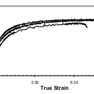 (PDF) Effect of wall angle on Al 3003 strain hardening for