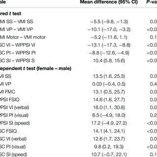 (PDF) Cognitive Development Trajectories in Preterm