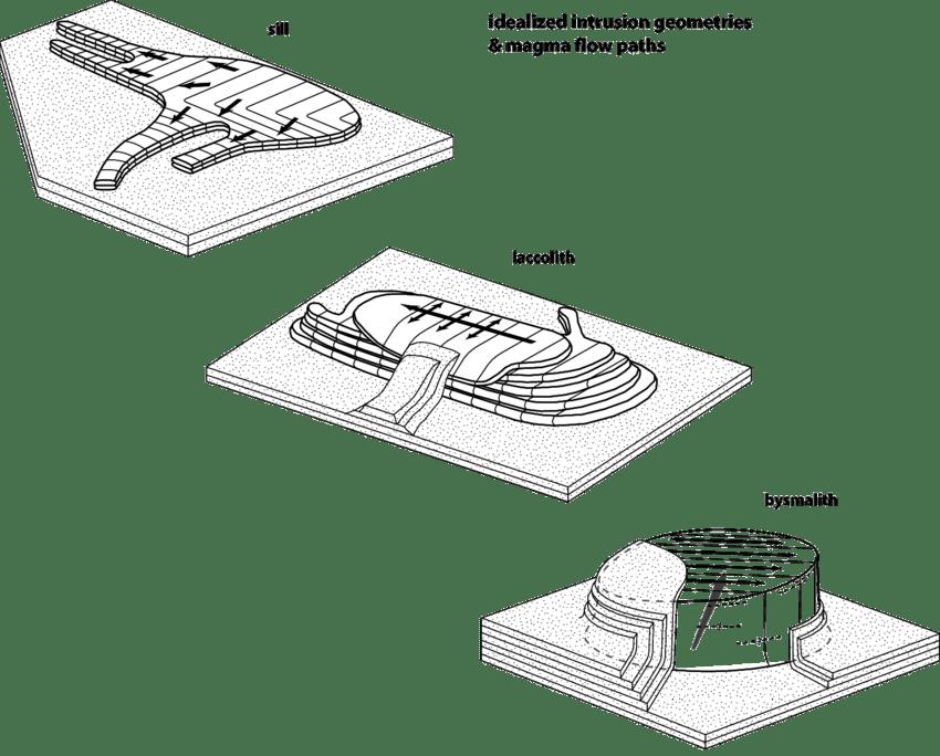 Schematic block diagrams of idealised intrusions
