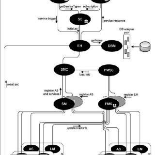Architecture of the managementplatformfor medicaldecision