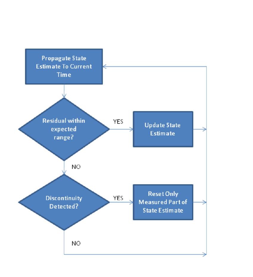 hight resolution of flow chart of outlier detector used to reject bad measurements and detect discontinuities