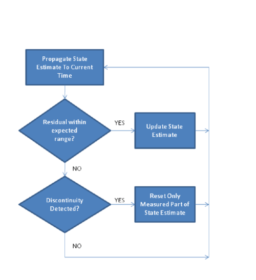 small resolution of flow chart of outlier detector used to reject bad measurements and detect discontinuities