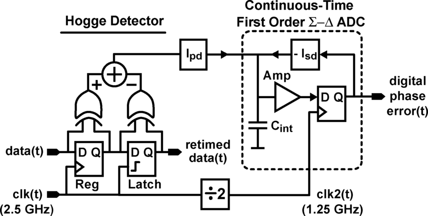 Simplified diagram of proposed phase-to-digital converter
