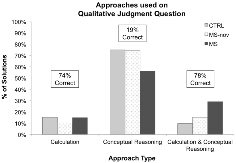 Percentage of each approach type-calculation, conceptual
