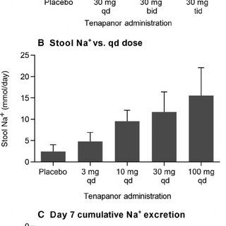 Effect of a single dose of tenapanor on fecal and urinary