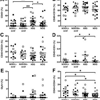 Increased engraftment in NSG mice at limiting doses. Eight