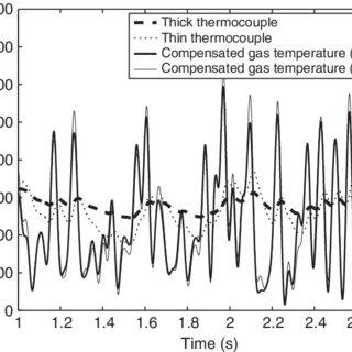 (PDF) Fire spread across pine needle fuel beds