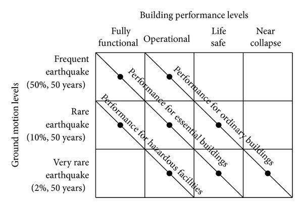 SEAOC Vision 2000 [5] performance-based seismic design