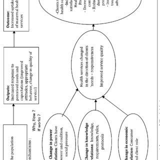 1.Conceptual framework for social accountability