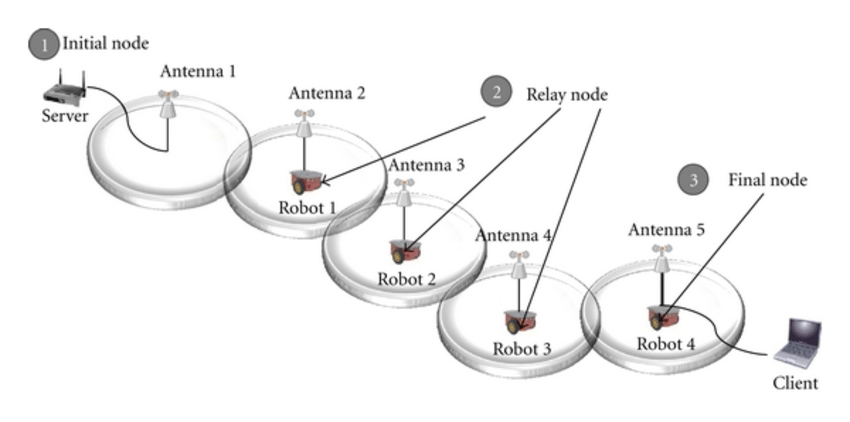 A configuration of self-configurable wireless networks