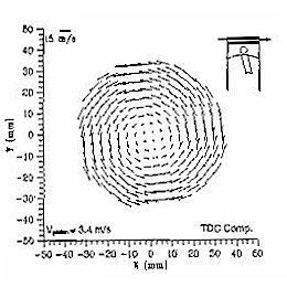 (PDF) Development of Large Eddy Simulation Turbulence Models