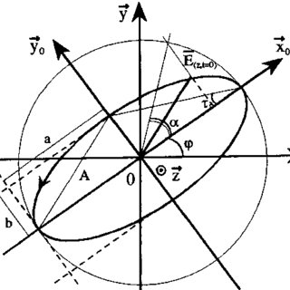 (PDF) Bistatic Radar Polarimetry Theory