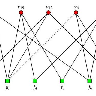 Subgraph of the Tanner graph with repeated check nodes and