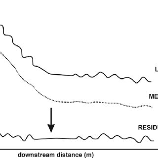 (PDF) Comparative analysis of sediment routing in two