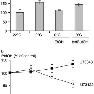 (PDF) The Cold-Induced Early Activation of Phospholipase C